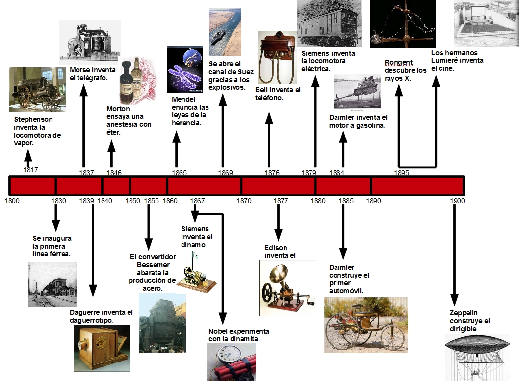 Hmc esther eje cronol gico de los inventos de la Cuantas materias tiene arquitectura