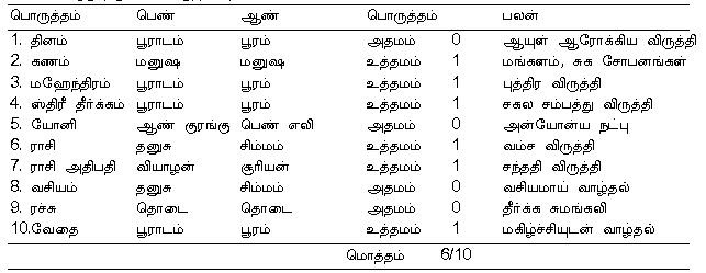 Matchmaking horoscope in tamil
