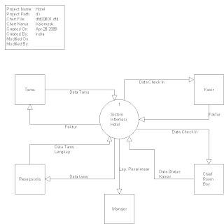 Dendi dimulai dengan diagram konteks yang merupakan level tertinggi top level diagram yang menggambarkan hubungan antar system dengan entitas diluar system ccuart Images