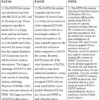 Fett fat32 und ntfs