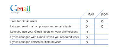 Official Gmail Blog: Getting Gmail anywhere: IMAP versus POP