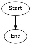 first graphviz diagram
