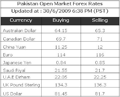Pakistan forex open market rates