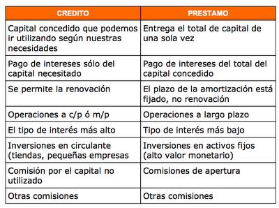 external image Diferencias+prestamos+y+creditos.png