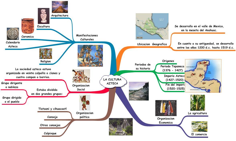 inspiration mapa conceptual: