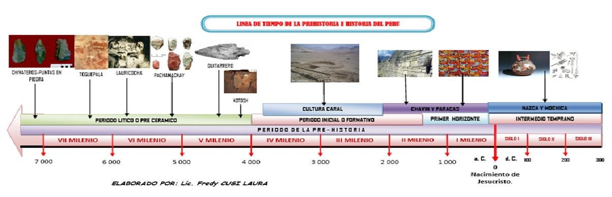 Temas Importantes: COMO ELABORAR LINEA DE TIEMPO