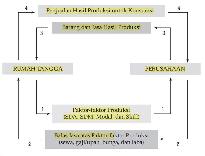 Ekonomi kelas x siklus ekonomi circular flow diagram ccuart Gallery