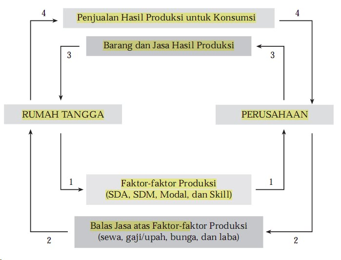 Siklus ekonomi circular flow diagram ekonomi mikro ccuart Image collections