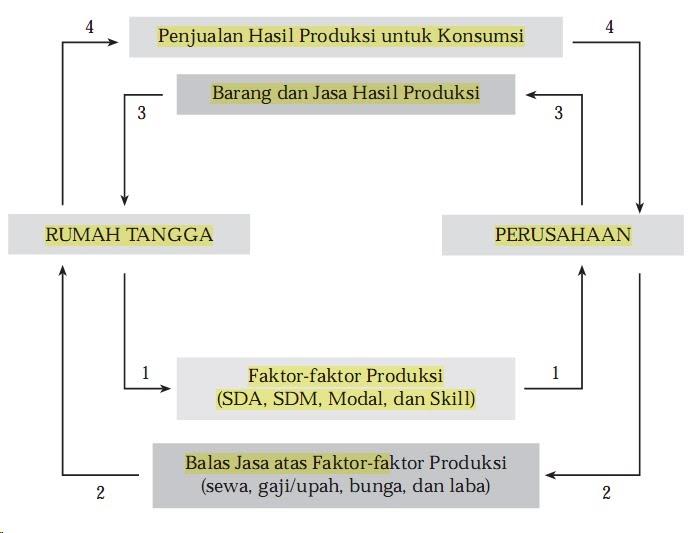Siklus Ekonomi Circular Flow Diagram Sekolah