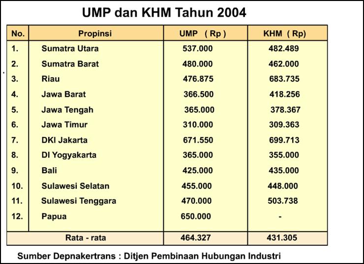 Sistem Upah Yang Berlaku Di Indonesia Sekolah