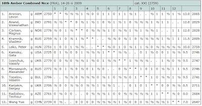 Le classement combiné aveugle-rapide après 10 rondes