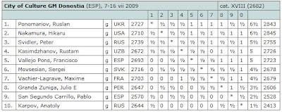 Le classement du tournoi principal après 9 rondes