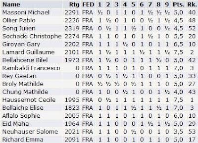 Les résultats individuels des français