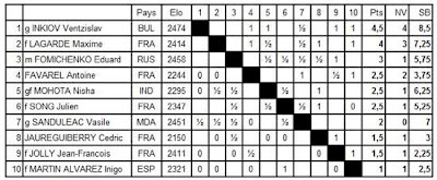Echecs à Créon : le classement après 5 rondes