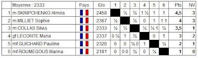 Echecs à Belfort : Le classement du National Féminin après 6 rondes