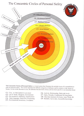 Making sense of self defense 6 the concentric circles of the concentric circles of personal safety is a visual system that illustrates the multiple layers of a comprehensive plan for personal safety ccuart Images