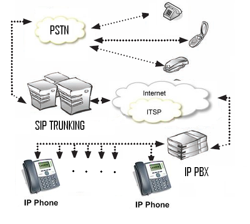 what is sip trunking  how its works equipment
