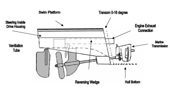 play new surface propulsion system bike engine diagram simplicity marine products, inc representatives are always willing to assist with design and installation advice we recommend you consult with us before