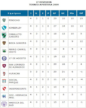 TABLA DE POSICIONES FUTSAL AFA BS AS
