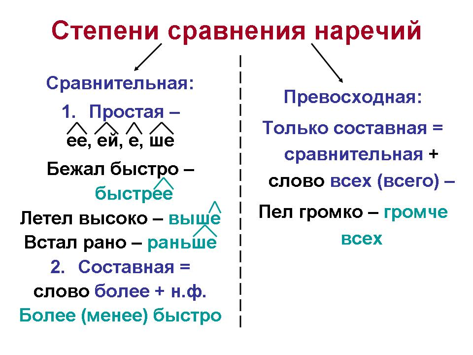 Диктантпо русскому 7 класс наречие