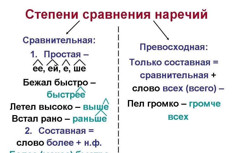 Наречие в схемах предложений