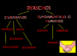MAPA  CONCEPTUAL DERECHOS