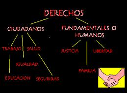 MAPA  CONCEPTUAL DERECHOS