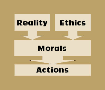 the questions and meaning of morality Is moral implication appropriate here about the word 'kill' having a different meaning in the 'domain of morality' questions tagged meaning or ask your.