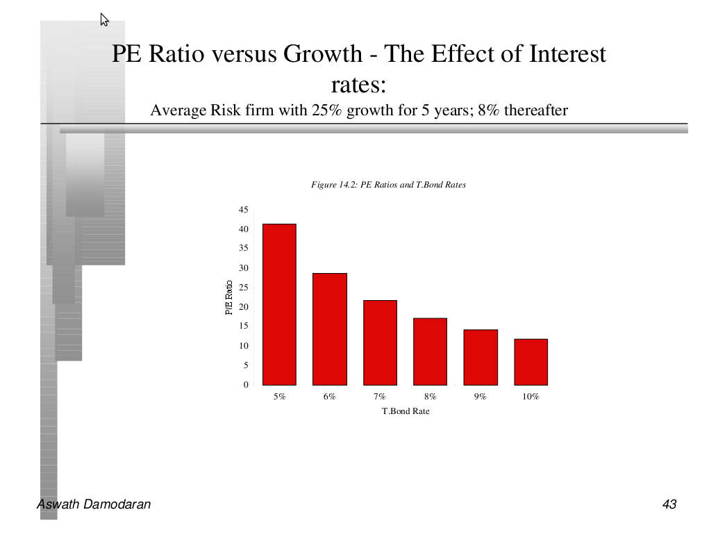 effects of interest rates on price If you hold outstanding bonds, particularly those with a low interest rate and high duration, you may experience price drops as interest rates rise along the way.