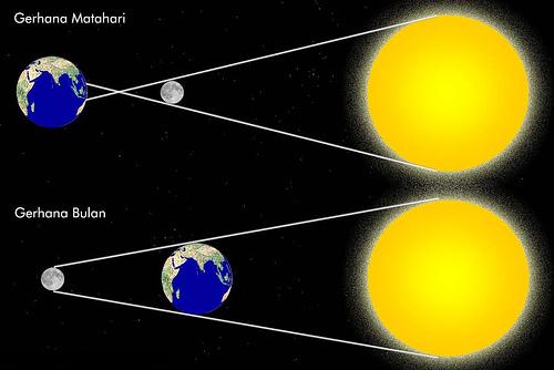 http://4.bp.blogspot.com/_hZdvvNxLTV8/Sw3_ahJaqHI/AAAAAAAAAlU/SqbUiCdlOXE/s1600/gerhana+matahari+dan+bulan.jpg