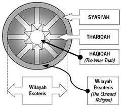 wilayah syari'ah, haqiqah, dan thariqah