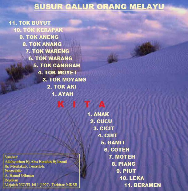 Susur galur keturunan orang Melayu