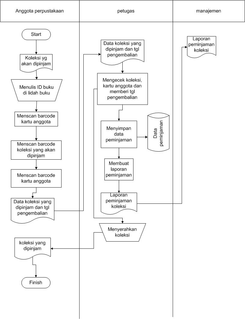 Proposal sistem informasi perpustakaan belajar dan terus belajar bagan alir pengembalian ccuart Images