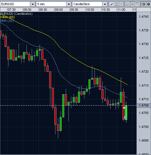 forex trading eur/usd