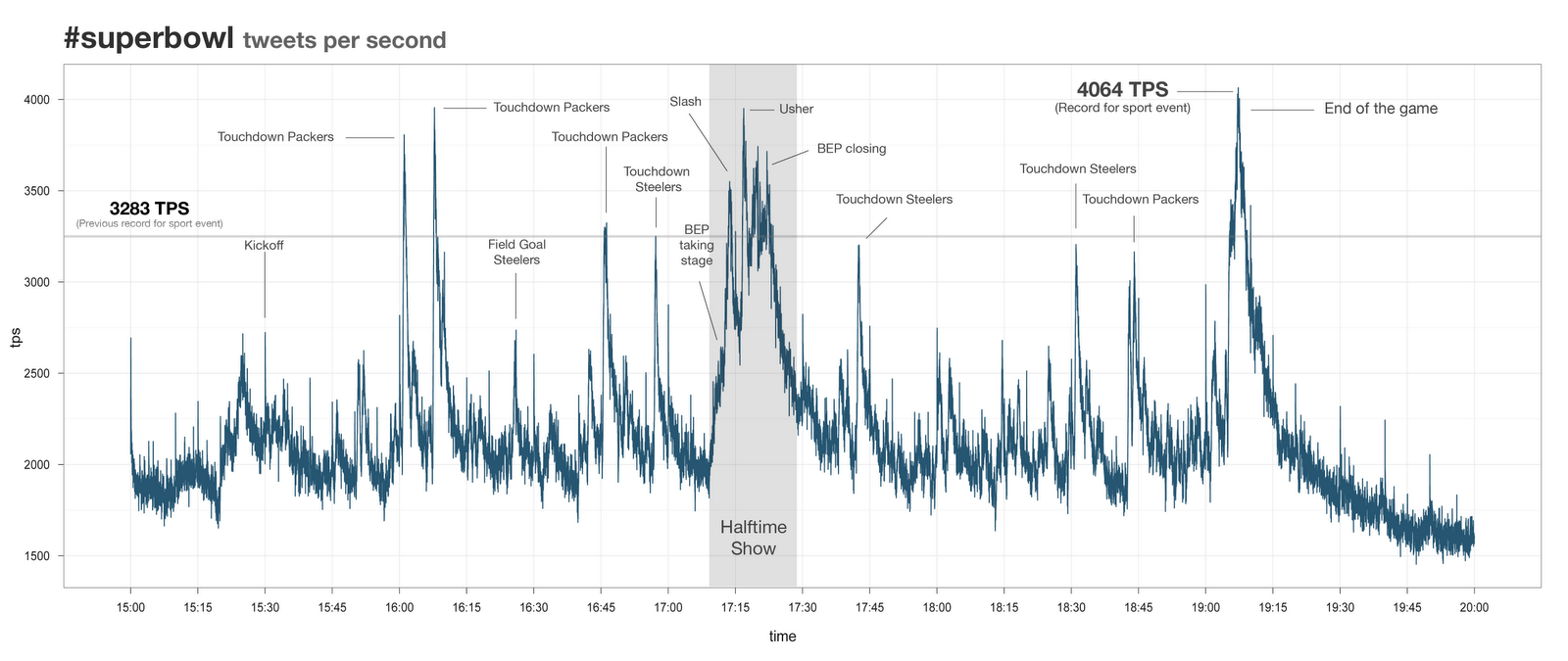Tweets per second - #superbowl 2011