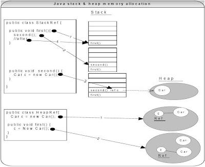 Java Memory Model Java Heart