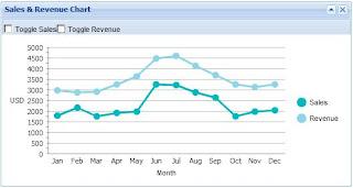ExtJS Line Chart showing Sales & Revenue