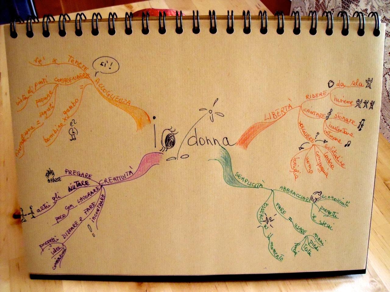 Mappe mentali blog io donna dalla mappa alla tela for Disegnare una piantina