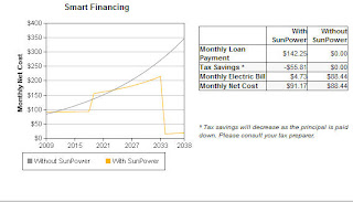 The Cost of Solar Power Financing