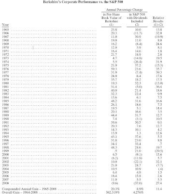 Rentabilidade da Berkshire Hathaway