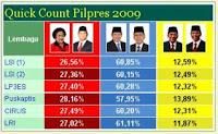 Hasil Quick Count Perhitungan Cepat Pemilu Presiden (pilpres) 2009