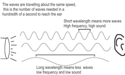 Wave Pitch