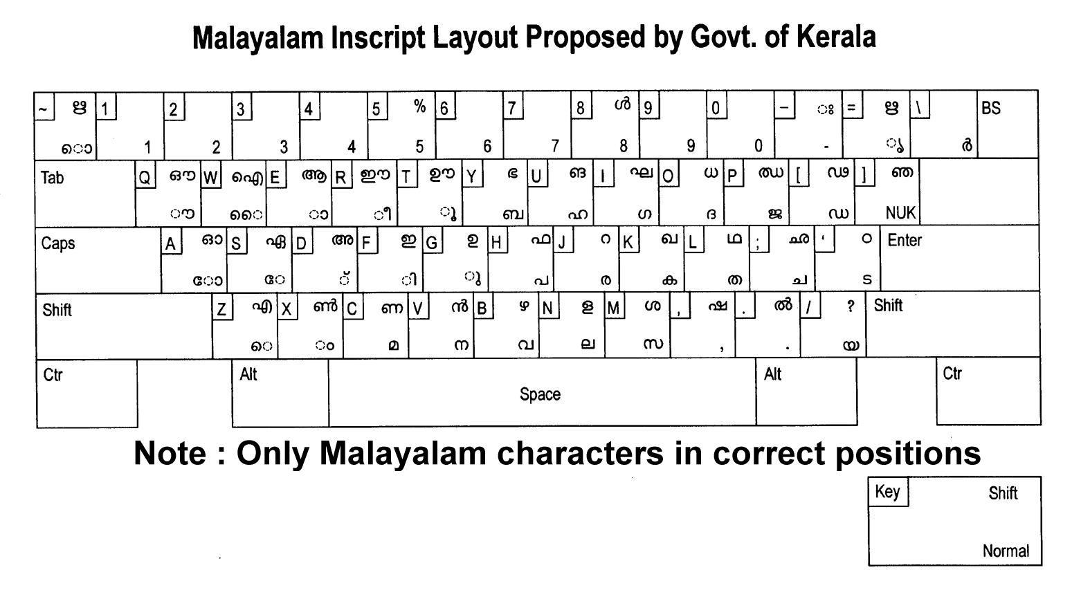 Malayalam Keyboard For PC Windows Linux and Mac