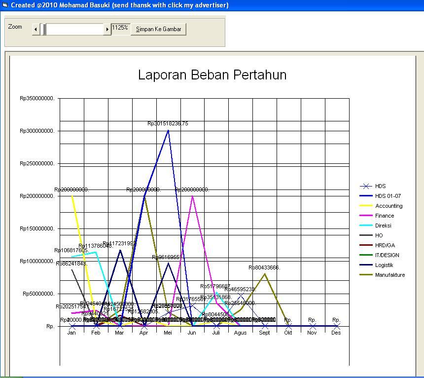 Membuat grafik dengan komponen ms chart di vb 60 it solution dapat dengan bebasa anda memakai atau mengedit isi dalam source kode tersebut dan dibawah ini adalah contoh gambar dari hasil program yang saya running ccuart Images