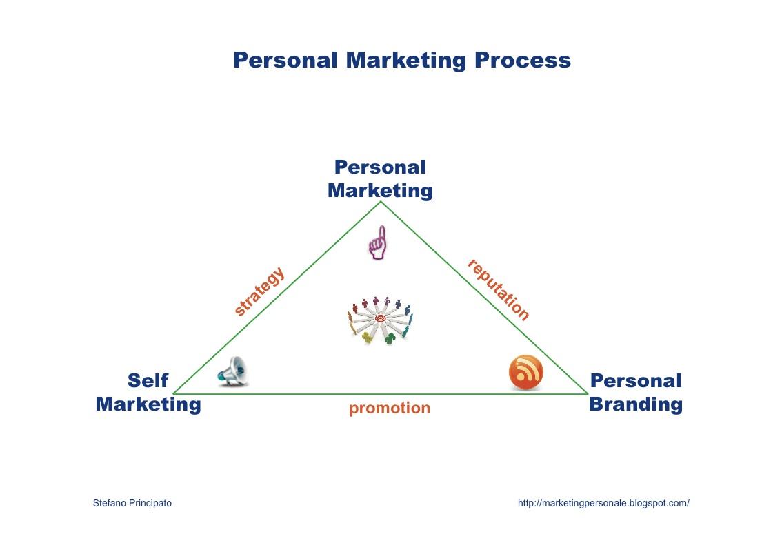 marketing personale marketing personale self marketing e marketing personale self marketing e personal branding in una slide