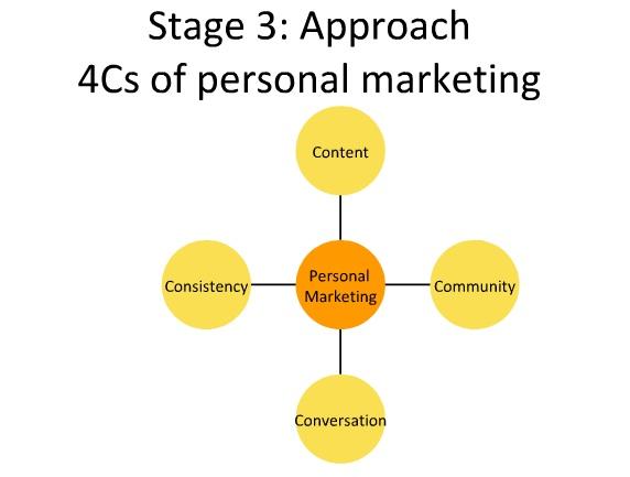 Marketing personale personal branding in the digital age for Progettare le proprie planimetrie