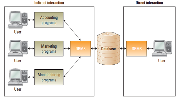 database managment system Considered at the heart of operational & analytical business systems, database management plays an important role in functioning & security in organisation.