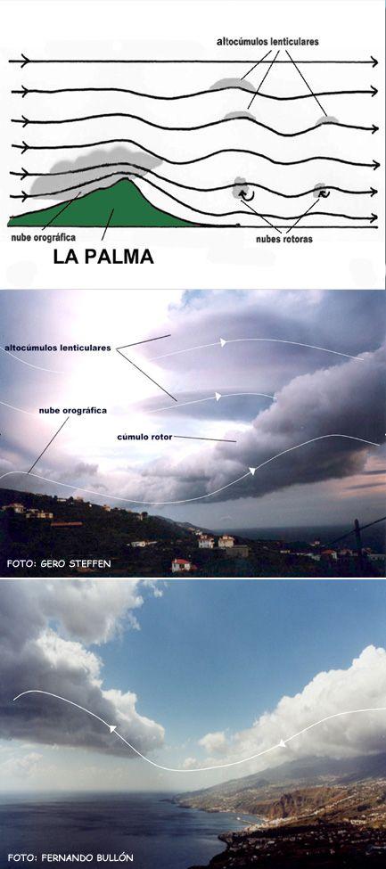 La palma y el mar el viento foehn en la isla de la palma - Barlovento y sotavento ...
