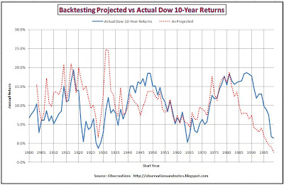 Stock market (Dow Index) 10-year forecast returns vs actual performance