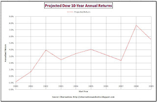Stock market (Dow Jones Index) performance /returns forecast for next 10 Years